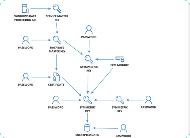 Encryption Hierarchy
