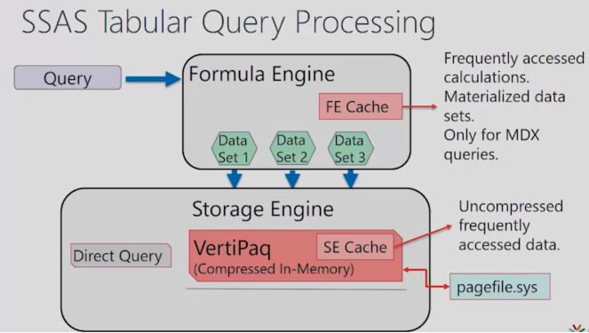 Tabular Query Processing