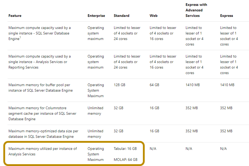 SQL Server editions limitations