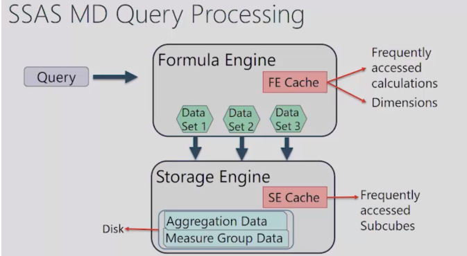MD Query Processing