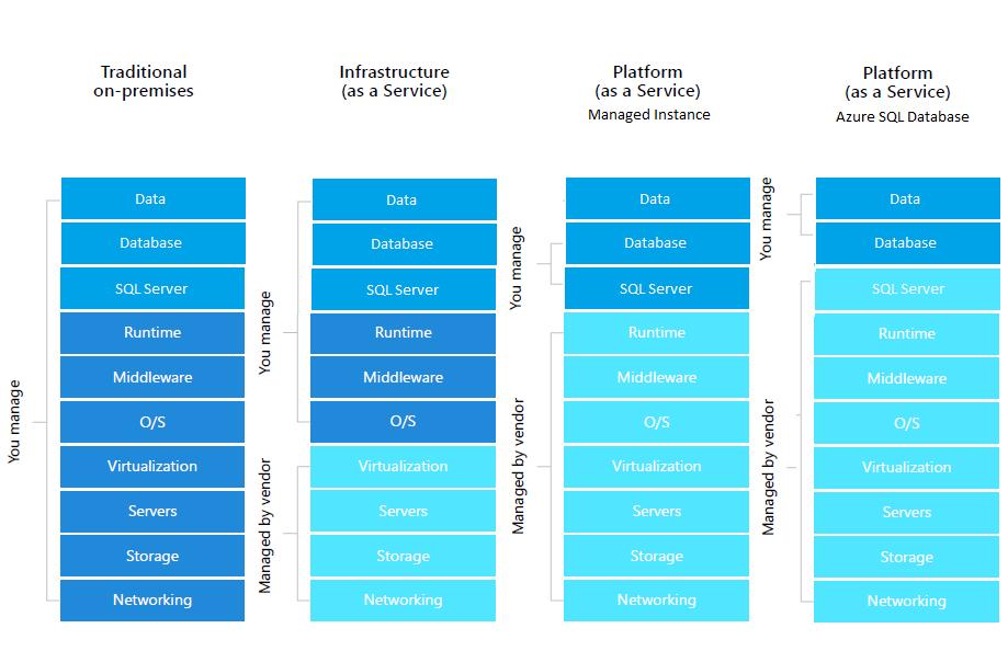 Different options for SQL Server